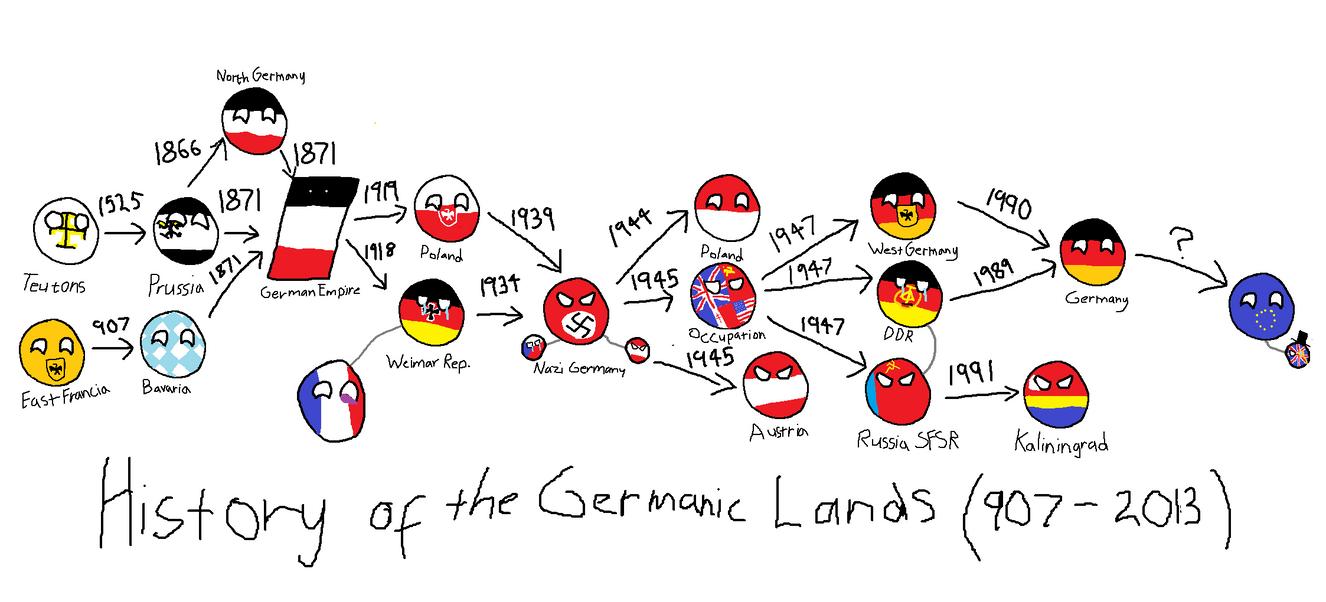Αποτέλεσμα εικόνας για german history
