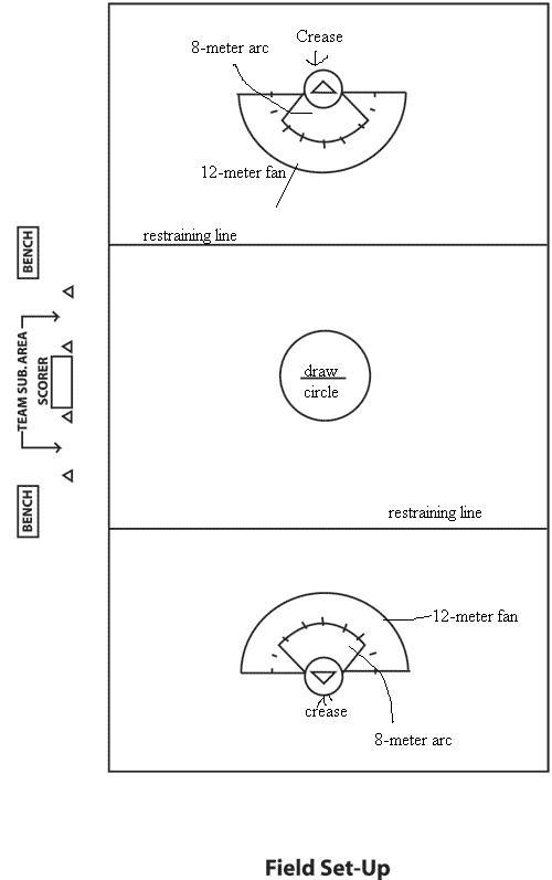 a girls lacrosse field setup by w34vi1