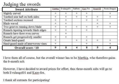 Judging the Swords