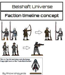 faction timeline concept