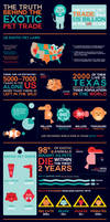 Exotic Pet Trade Information Graphic