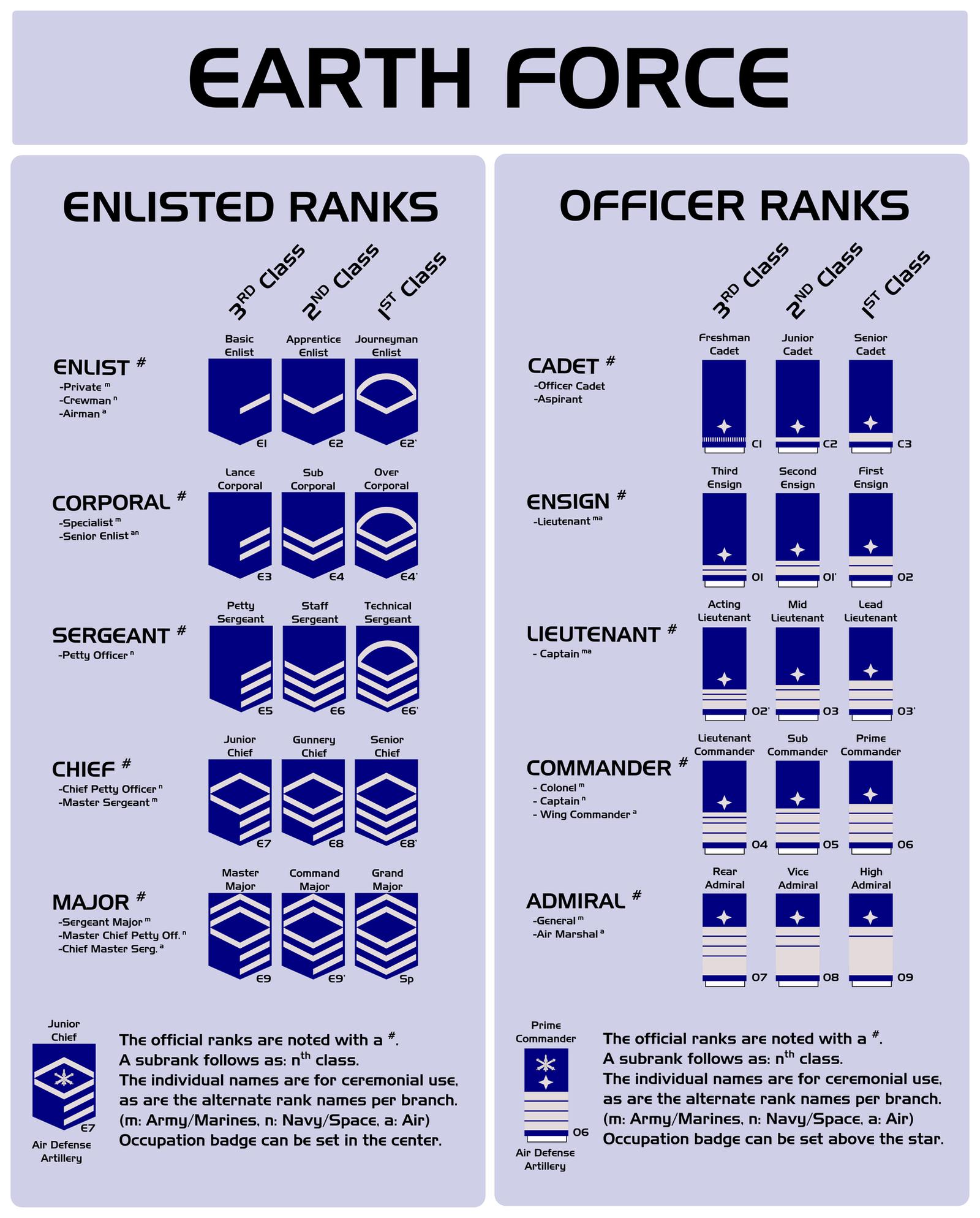 Marine Band Ranks | Marine World