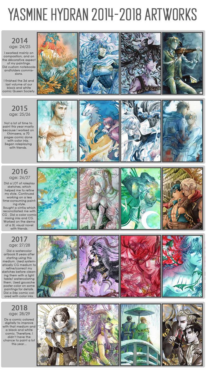 2014 - 2018 Improvement meme by Yami-Hydran