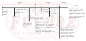 Crazy Future Timeline V.2 (spoiler warning)