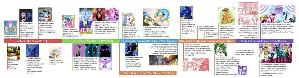 To Love God/Alicorn/Crazy Future Timeline V.3