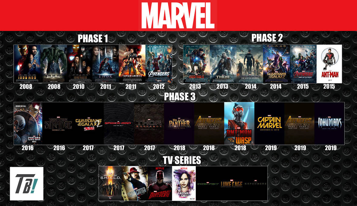 Marvel Cinematic Universe Timeline By Darkmudkip6 On Deviantart