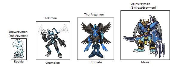 Greymon Evolution Tree SnowAgumon Evolution T...