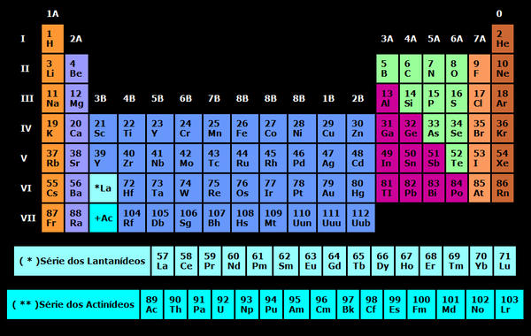 Periodic table html in notepad by nepstr on deviantart for Tr th td table html