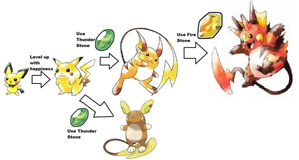 Image result for pichu pikachu raichu gorochu