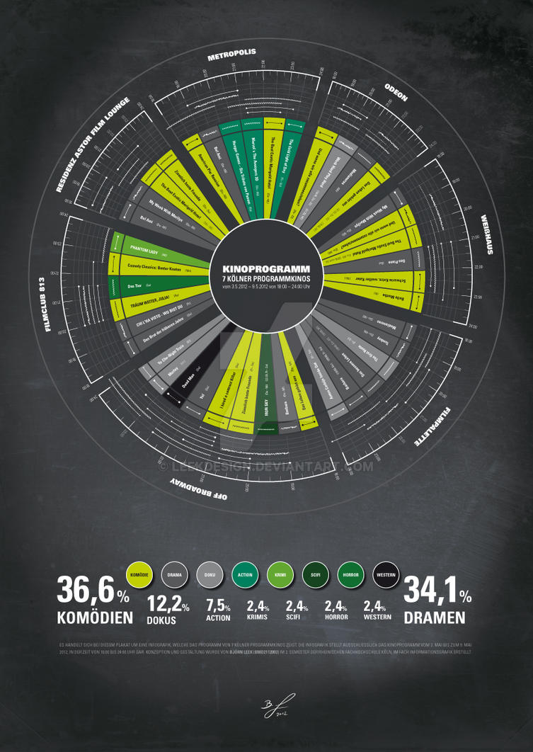 Infographic by leekdesign
