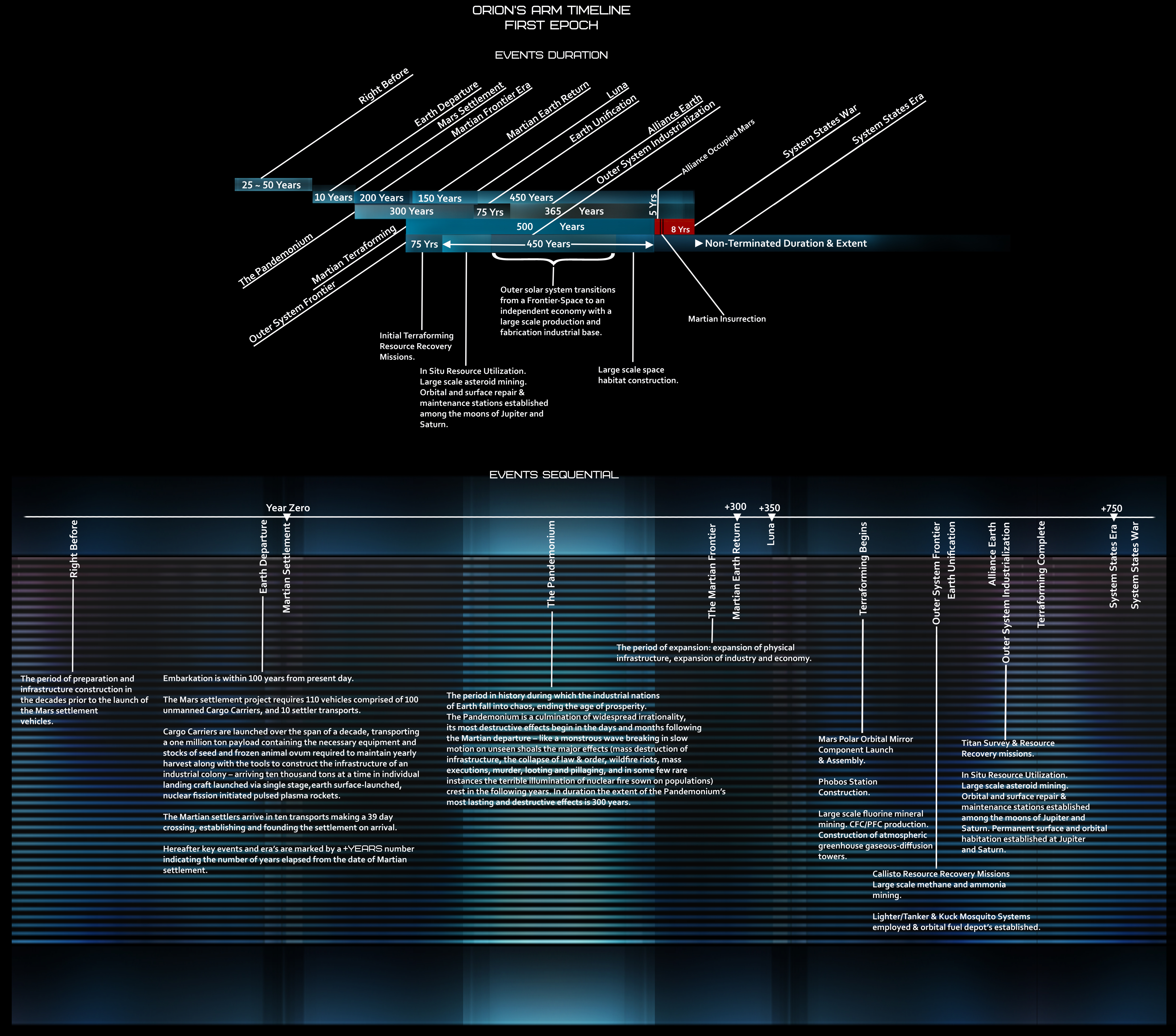 Orion's Arm Future History Timeline
