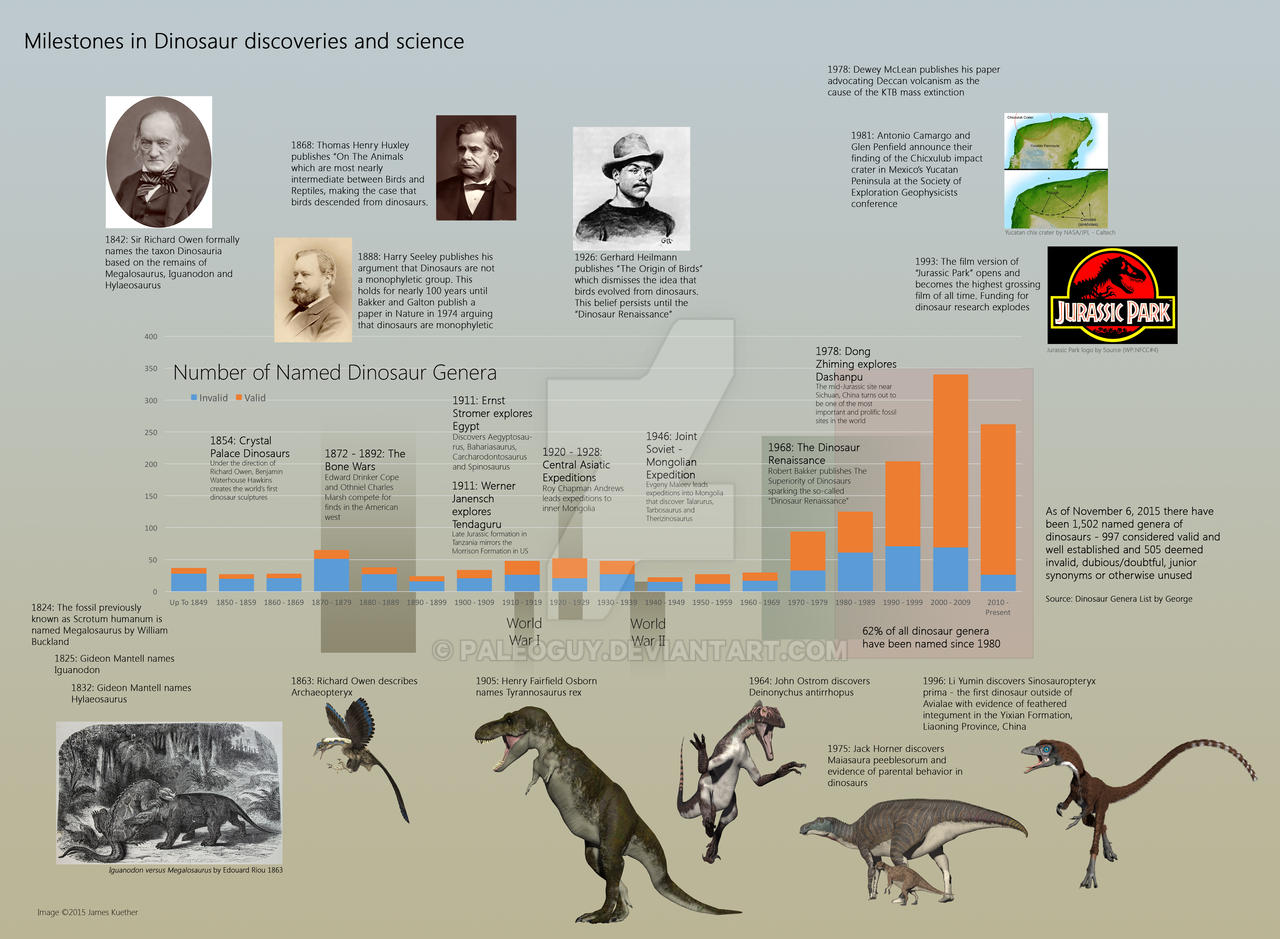 Timeline of Dinosaur Research and Discovery by PaleoGuy on DeviantArt