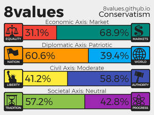 My 8values results (No surprise, really.)