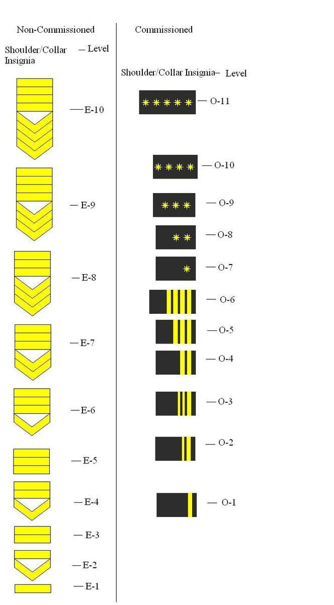 NUN Navy Rank Structure by RDFAF on DeviantArt