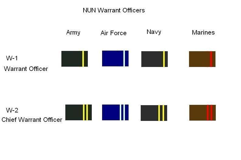 NUN Warrant Officer Ranks by RDFAF