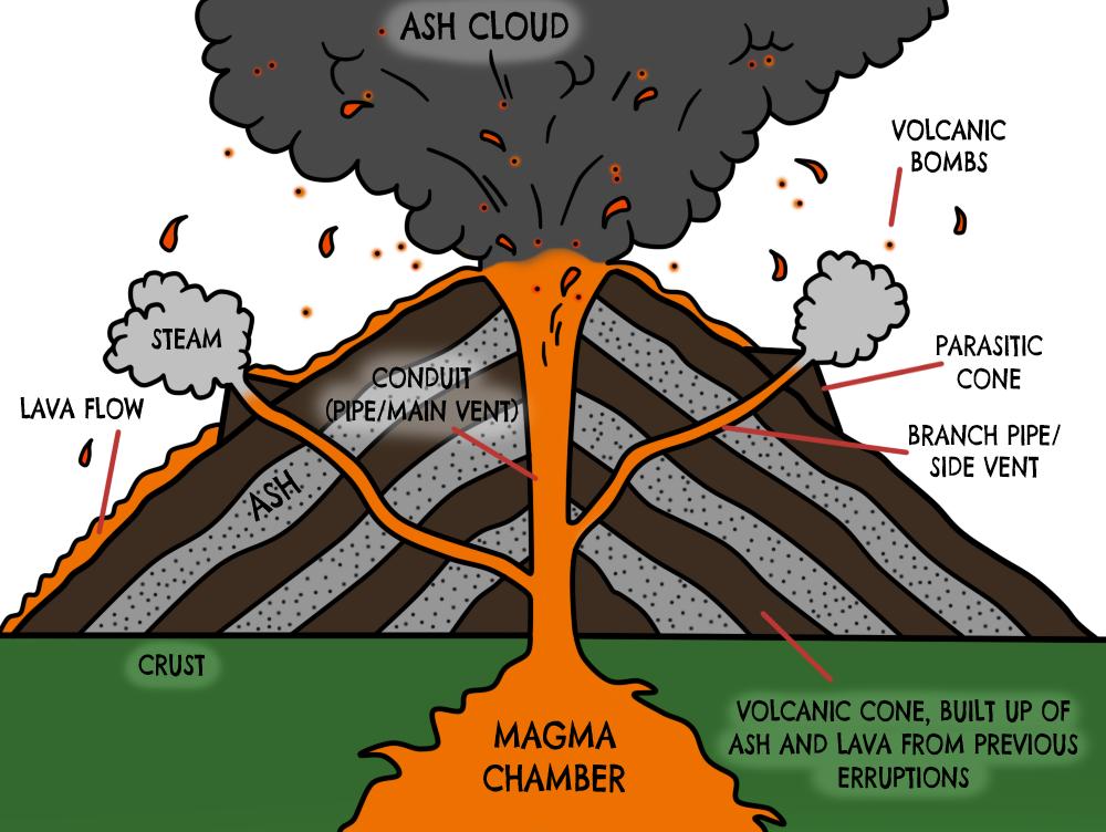 Volcano Cutaway Diagram - House Wiring Diagram Symbols •