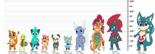 The Poke-Tribe height chart (feet) by CharmanDrigo