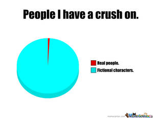 Pie Chart- People I Have a Crush On