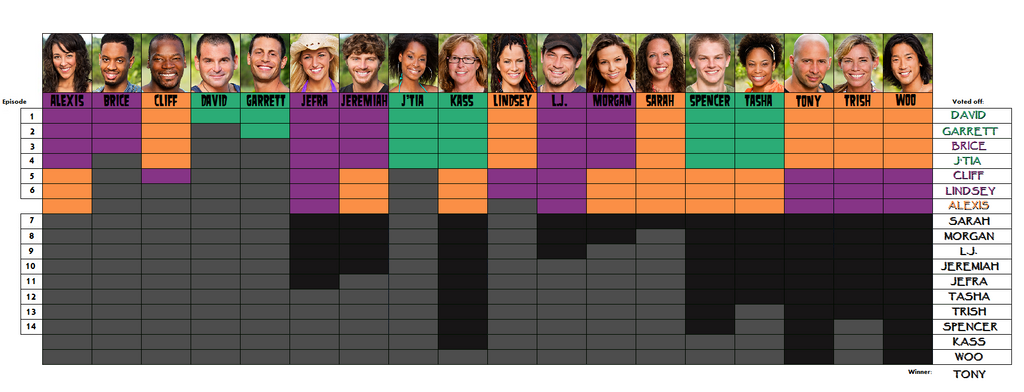 Survivor Cagayan chart by bad-asp