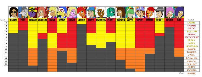 Survivor Central Hub 8 Progress Chart by bad-asp