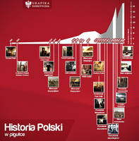 History of Poland infographic