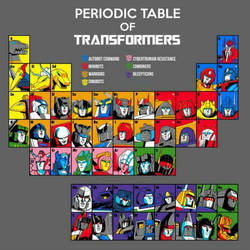 Periodic table of transformers  by autoking