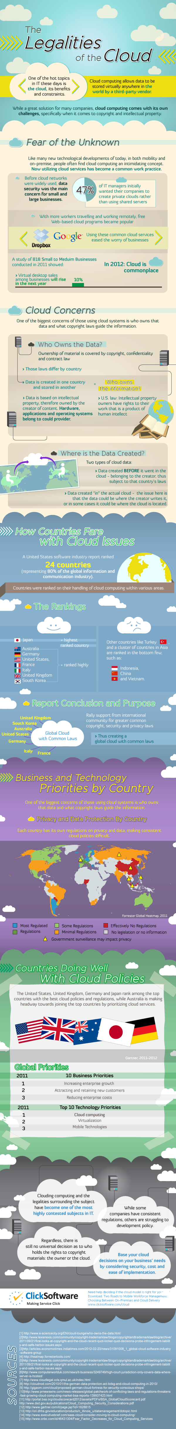 Infographics about the Legalities of the Cloud