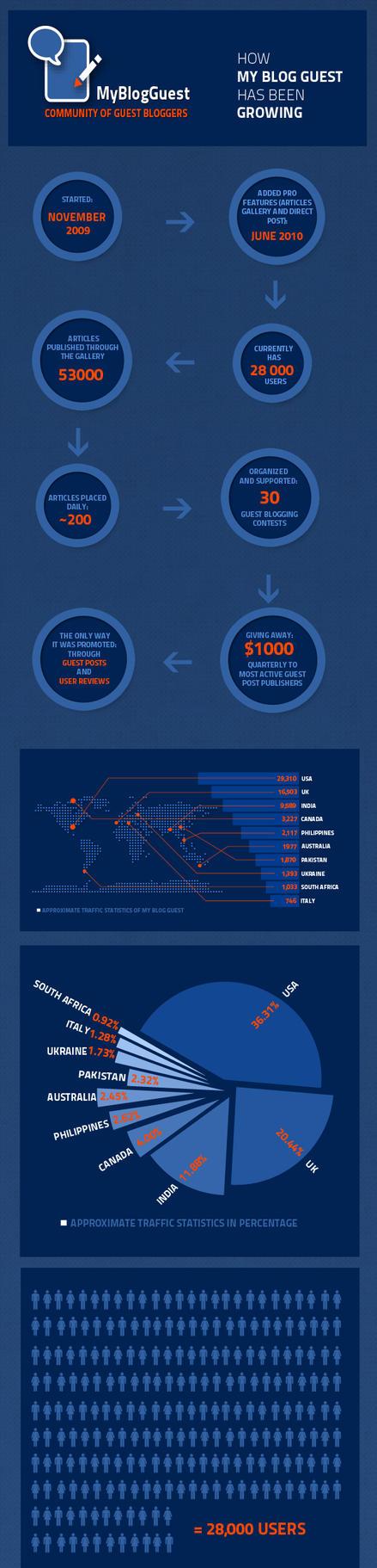 Infographic: MyBlogGuest, The Web First Guest Blogging Platform