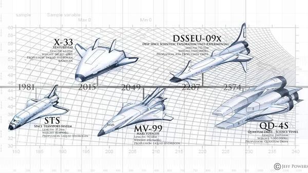 spacecraft timeline -#main