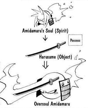 Over Soul Description By Water Frez-d9yuima by Darth-Drago