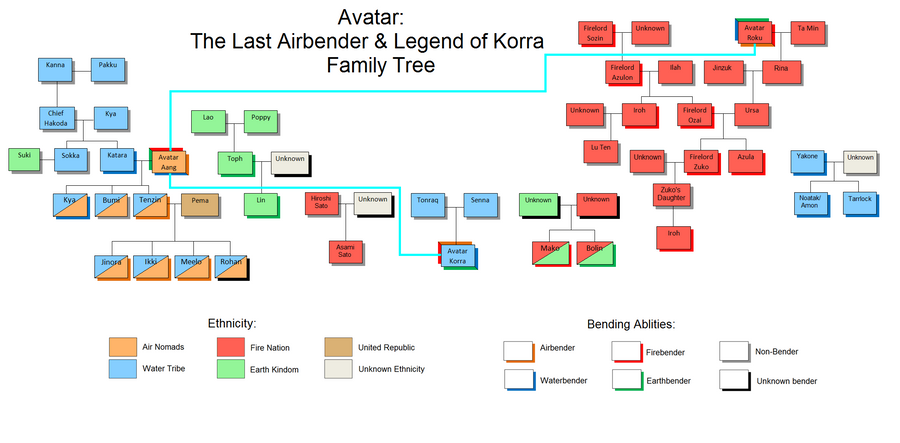 Avatar The Last Airbender Family Tree By Izzy Whitlock5