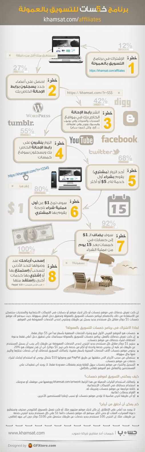 Khamsat.com Affiliates Program