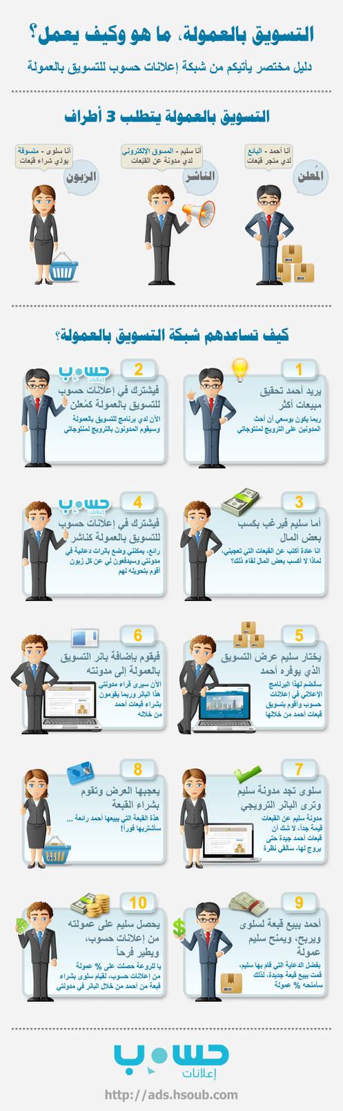 Hsoub.com Infographic