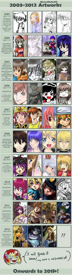 2003-2012 IMPROVEMENT MEME (unfinished)