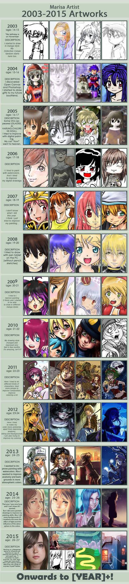 My improvement meme 2003 to 2015