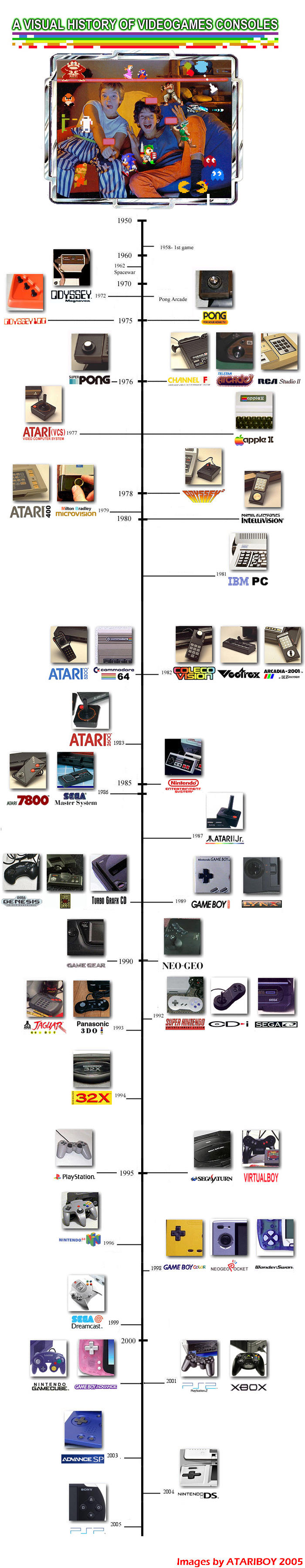 Time-line Of Home Video Games. by Atariboy2600 on DeviantArt