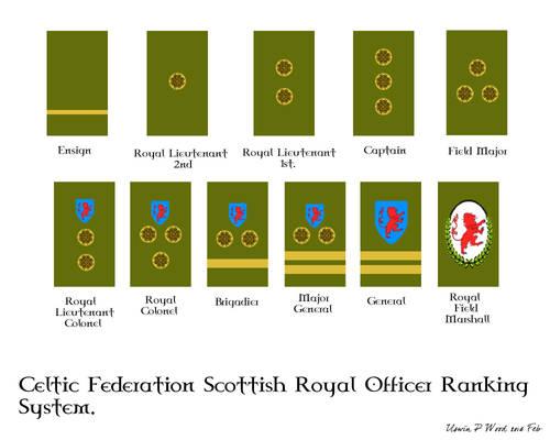 CF Scottish Officer Ranking System