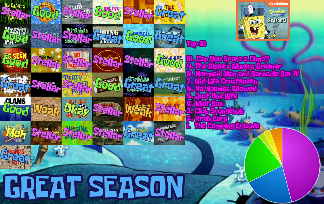 Spongebob Season 3 Scorecard by Kemdizzle on DeviantArt