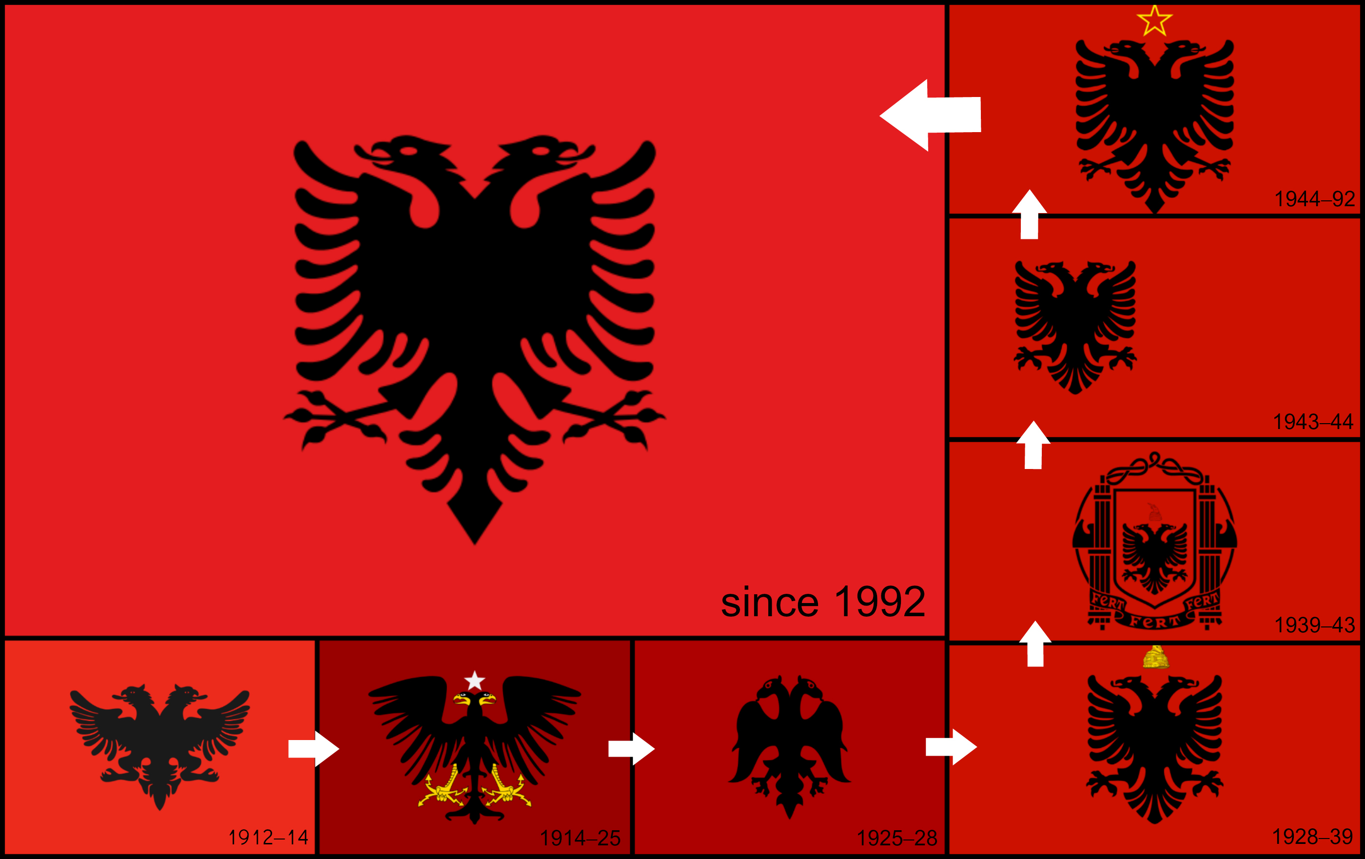 The History And Evolution Of Albanian Flag By Superskill On - Albania flag