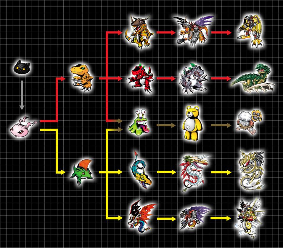 Agumon Digivolve Chart