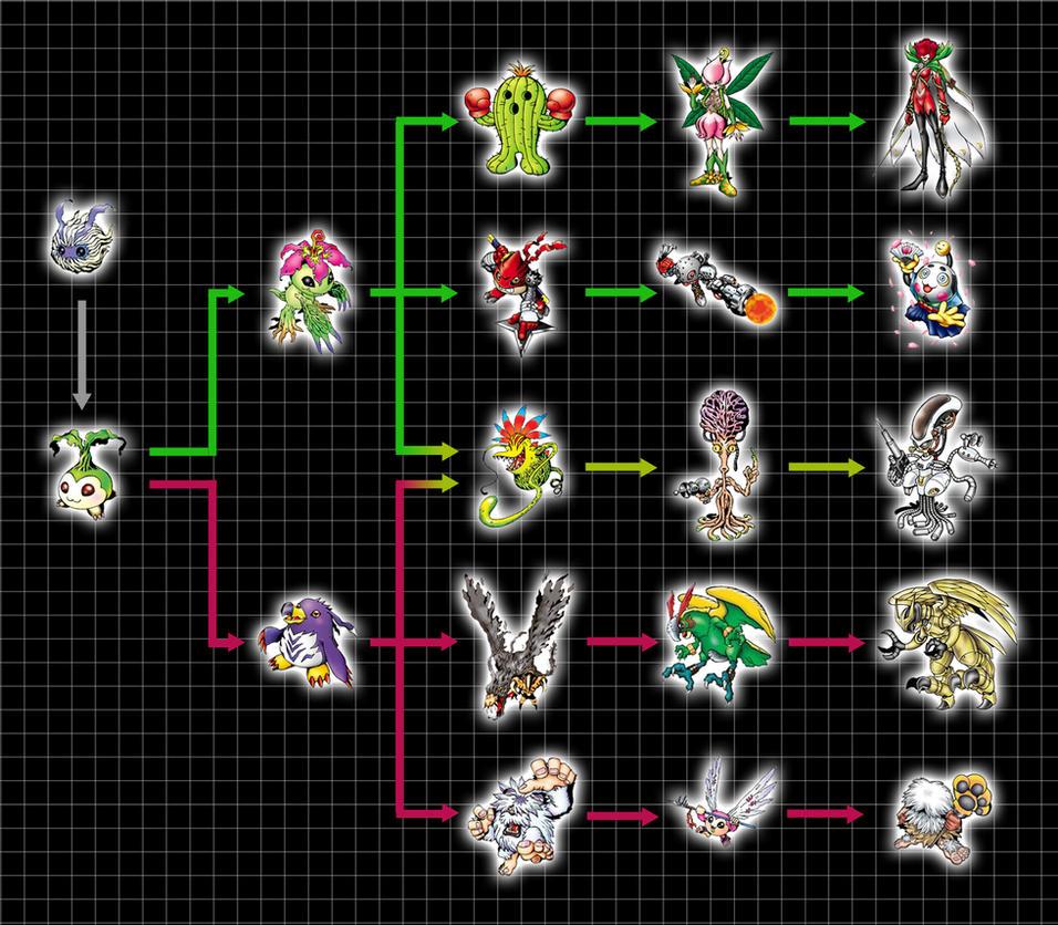 Digivolution Chart - Y...