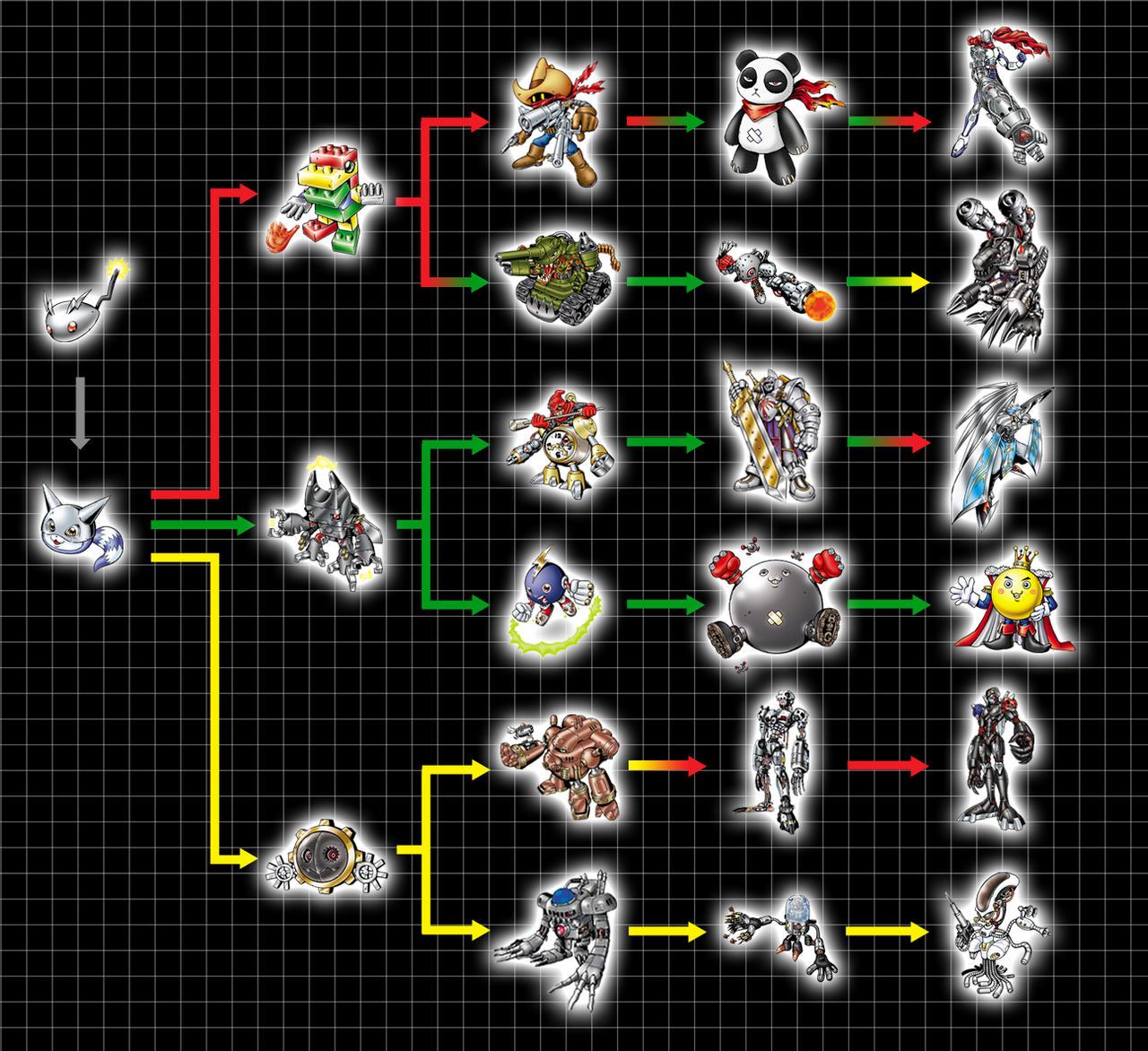 Digivolution Chart - MetalKoromon by Chameleon-Veil