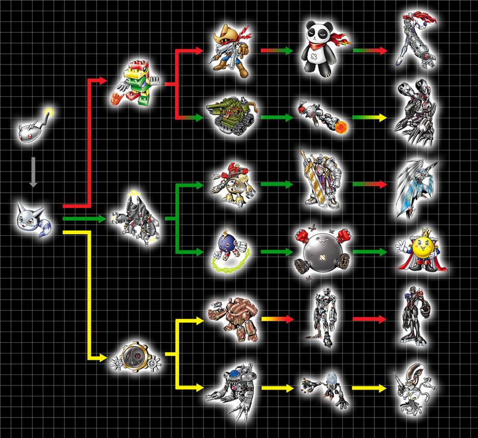 💌 Digimon world dawn digivolution guide | Digimon Story