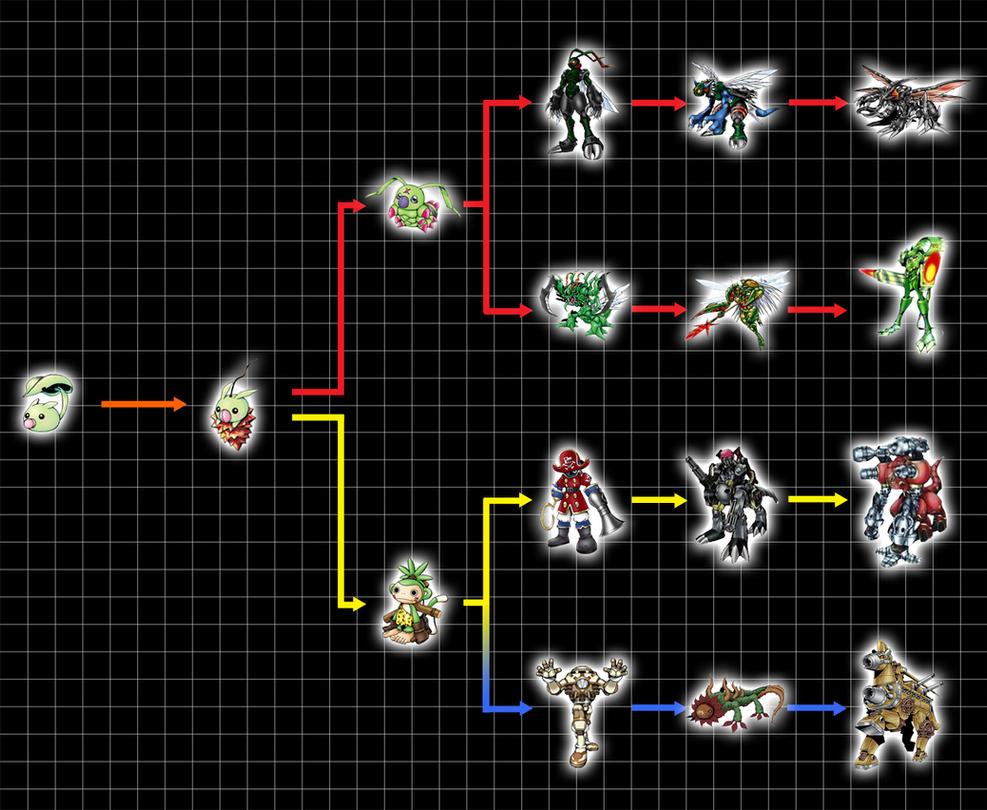 Digivolution Chart - Leafmon by Chameleon-Veil