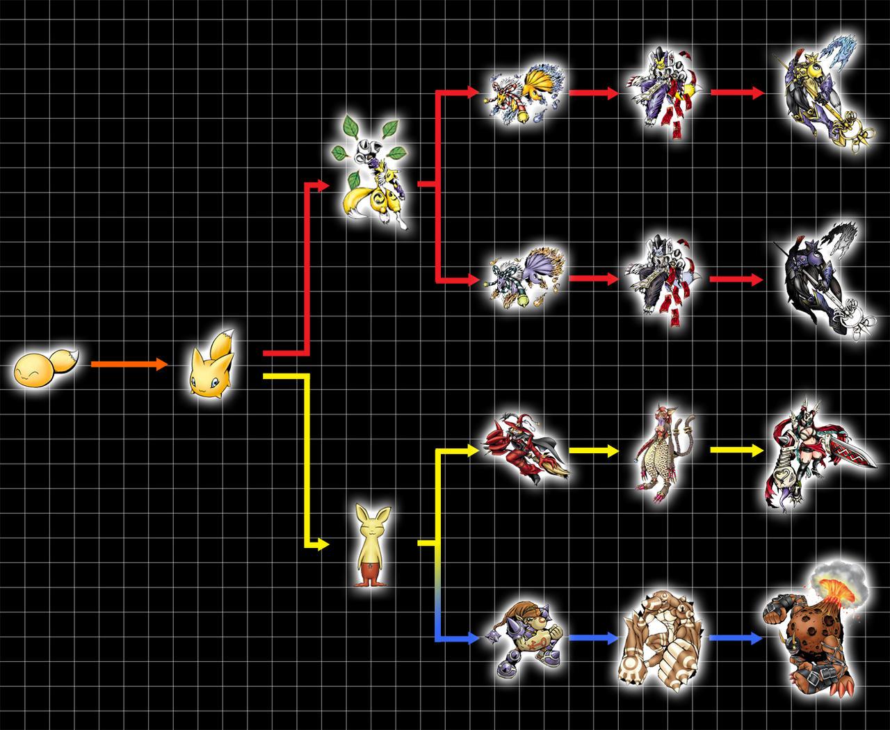 Digivolution Chart - Relemon by Chameleon-Veil on DeviantArt Gaomon Evolution Chart