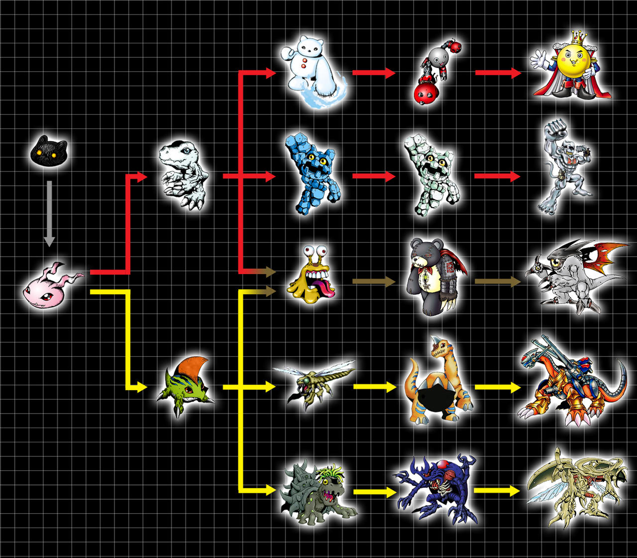 The gallery for --> Tsunomon Digivolution Chart Gaomon Evolution Chart