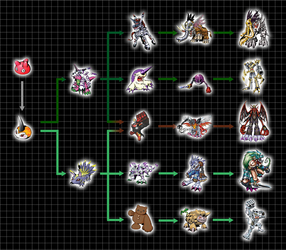 Pin Digimon Evolution ...