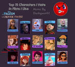 My Top 15 characters i hate from license. by Astrogirl500