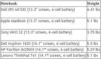 Dell xps m1330 sd card reader