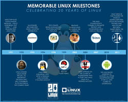 Memorable Linux Milestones by Linux4SA